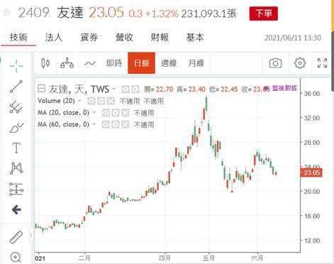 (圖六:友達公司股價日 K 線圖,鉅亨網)