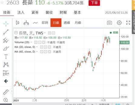 (圖二:航運類股長榮海運股價日 K 線圖,鉅亨網)