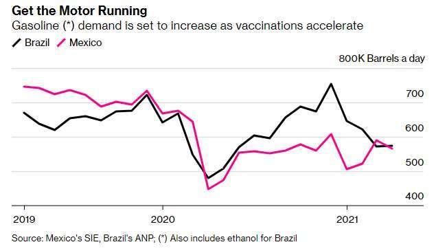 巴西、墨西哥汽車燃料美日需求量 (圖: Bloomberg)