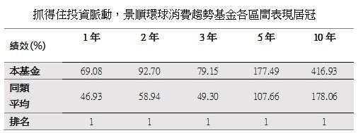 資料來源:晨星,截至 2021 年 5 月底,單位 %,美元計價,同類型為台灣核備之境外產業股票 - 消費品與服務類別 (共 7 檔)