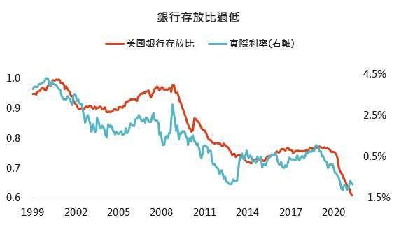 資料來源:Bloomberg,「鉅亨買基金」整理,2021/6/10。