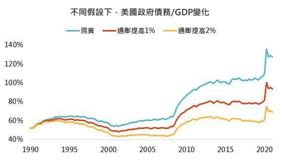 資料來源: Bloomberg,「鉅亨買基金」整理,2021/6/10。