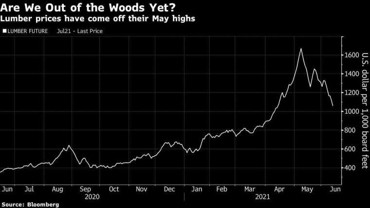 木材期貨價格 圖片:Bloomberg