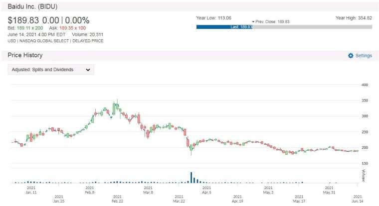 BIDU 股價走勢圖 圖片:anue 鉅亨