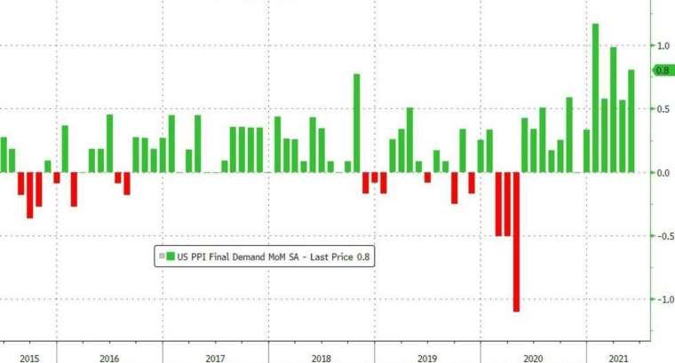 美國 PPI 月增率 (圖:Zerohedge)
