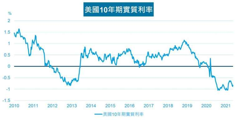 資料來源: Bloomberg,資料日期:2021/5/21;實質利率=公債殖利率-通貨膨脹率。