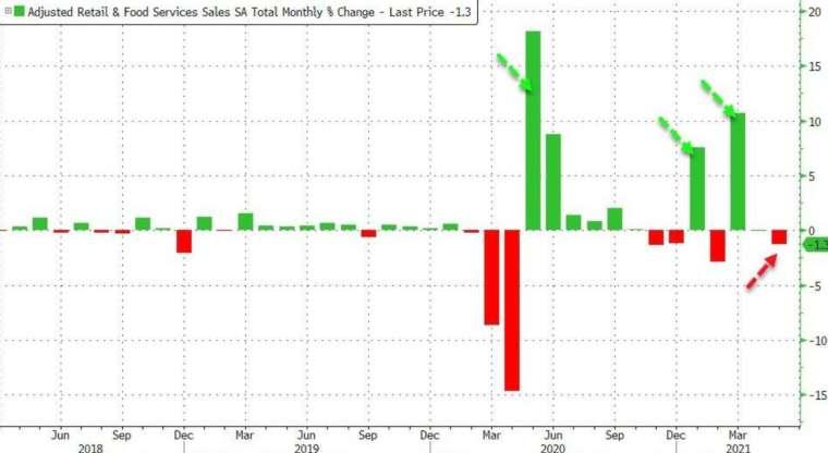 美國零售銷售月增率 (圖:Zerohedge)
