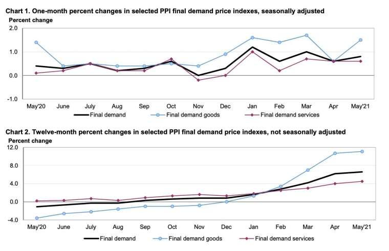 上圖為 PPI 最終需求月增率,下圖為 PPI 最終需求年增率 (圖:美國勞工統計局)