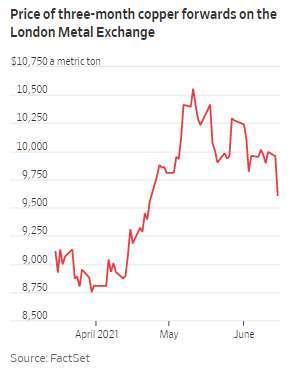 銅 3 個月遠期契約價格走勢 (圖: WSJ)