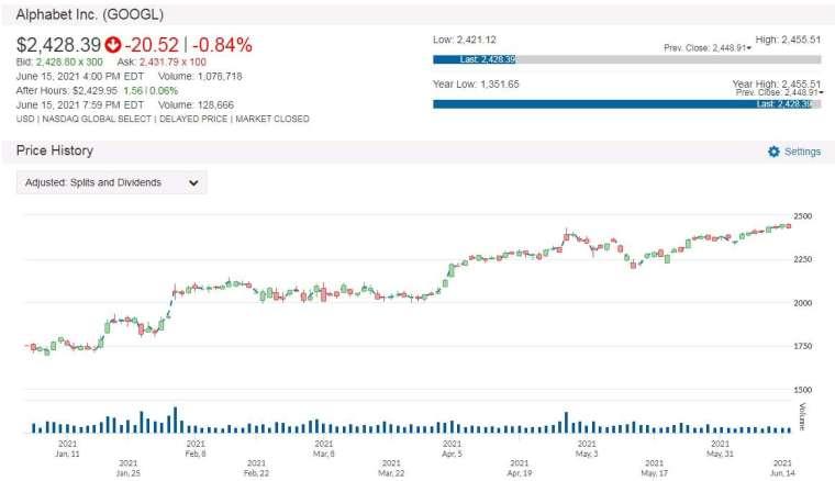 Google 股價走勢圖 圖片:anue 鉅亨