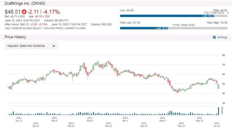 DKNG 股價走勢圖 圖片:anue 鉅亨