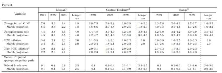 本次利率會議大幅提高通膨預期 (圖片:Fed)