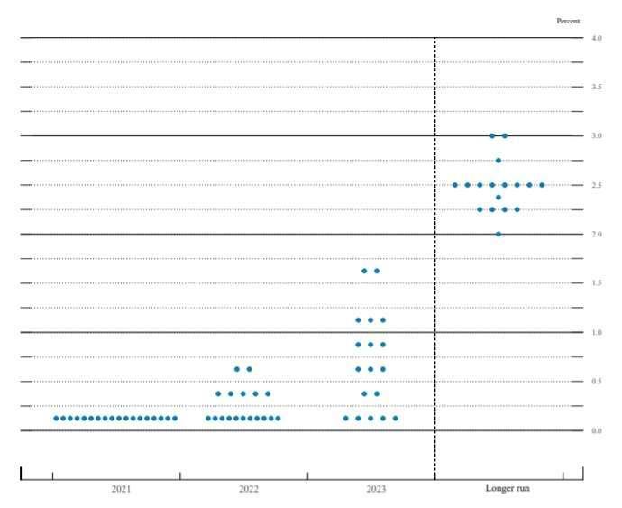最新釋出的利率點陣圖 (圖片:Fed)