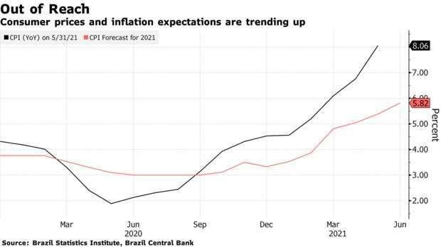 巴西 CPI 與市場預估數值走勢 (圖: Bloomberg)