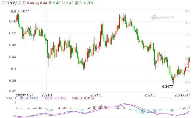 資料來源:新浪財經,離岸人民幣匯率日線走勢