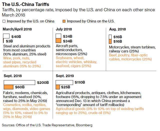美中發動關稅戰的時間表 (圖: Bloomberg)
