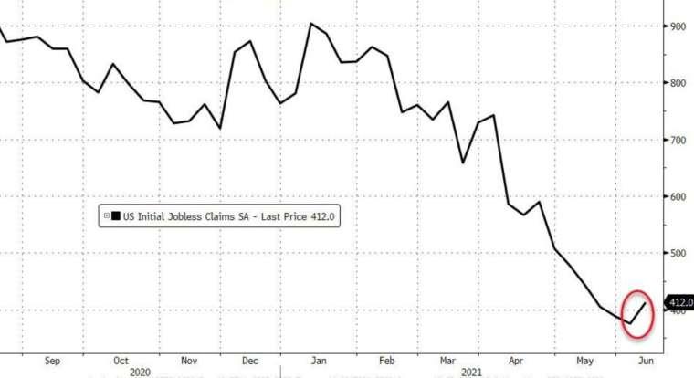美國上周初領失業金自 4 月底以來首度上揚 (圖:Zerohedge)
