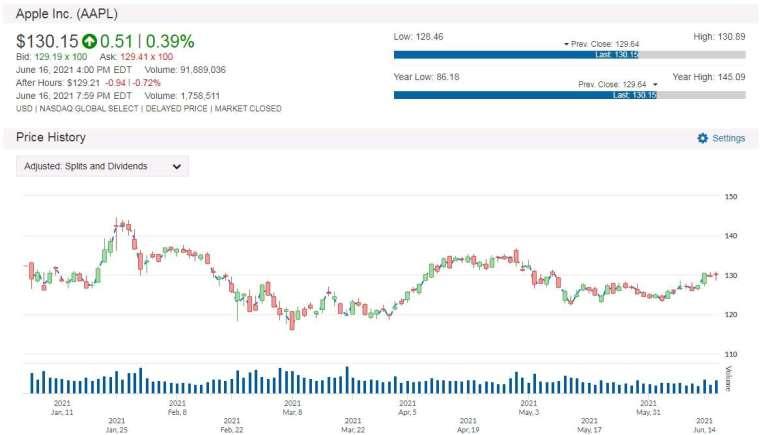 AAPL 股價走勢圖 圖片:anue鉅亨