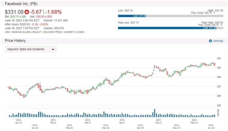 FB 股價走勢圖 圖片:anue鉅亨