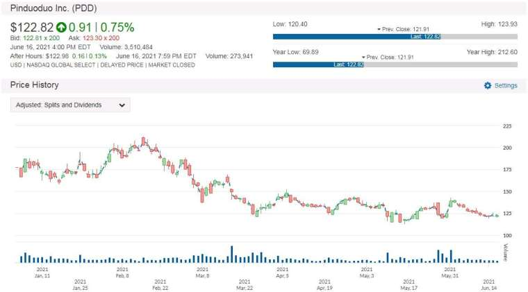 PDD 股價走勢圖 圖片:anue鉅亨