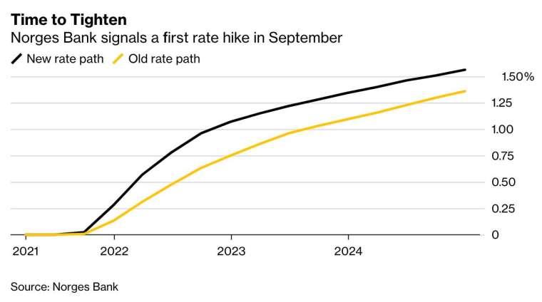 黑:新升息路徑 黃:原先升息路徑 (圖:Bloomberg)