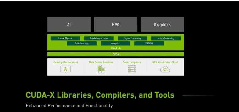 CUDA 是 NVIDIA 研發的平行運算平台及編程模型 (圖片:NVIDIA)