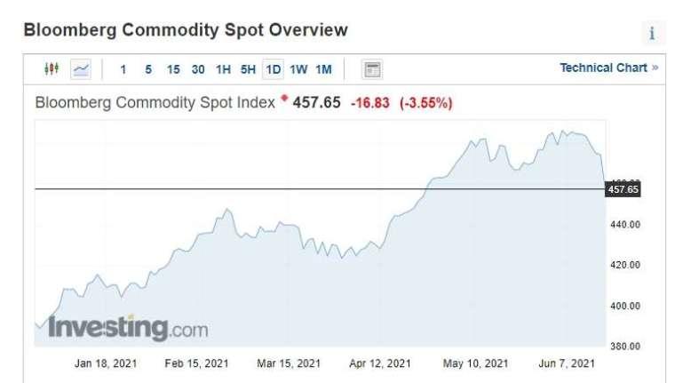 大宗商品現貨下跌逾 3.5% (圖片:investing)