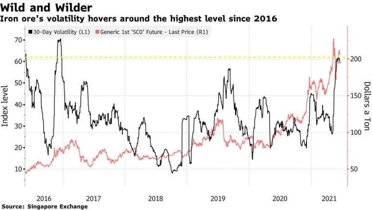 鐵礦砂期貨價格 (紅) 和 30 天波動率 (紅)。來源: Bloomberg