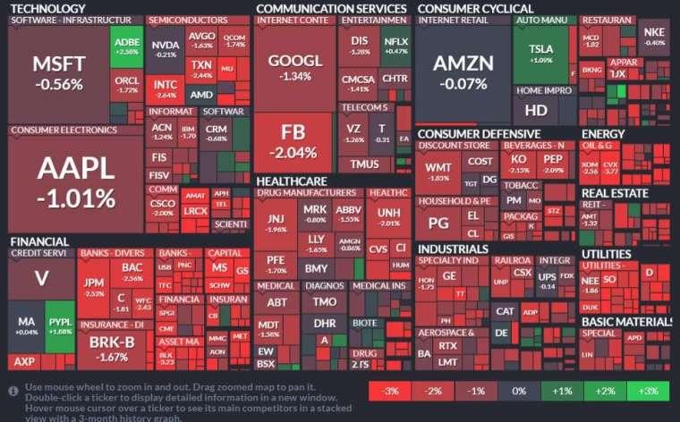標普 11 大板塊無一倖免,能源、公用事業和金融板塊領跌。(圖片:finviz)