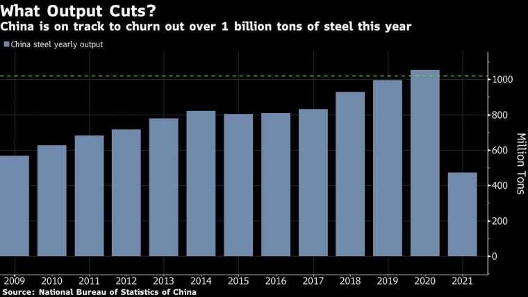 中國鋼鐵產量 圖片:Bloomberg