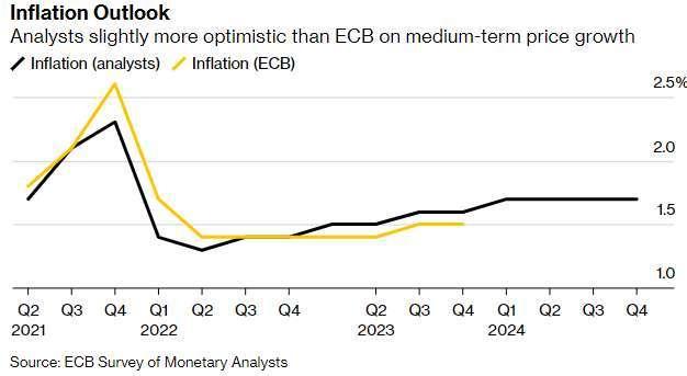 SMA 調查對歐洲通膨預期 (圖: SMA 報告)