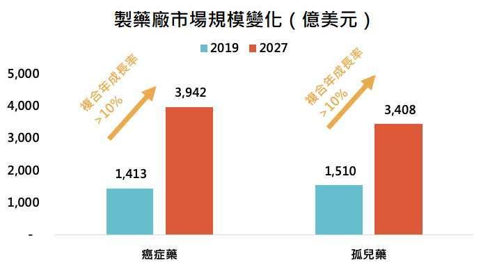 資料來源:Fortune Business Insight,「鉅亨買基金」整理,資料截至 2021/2、2021/3。