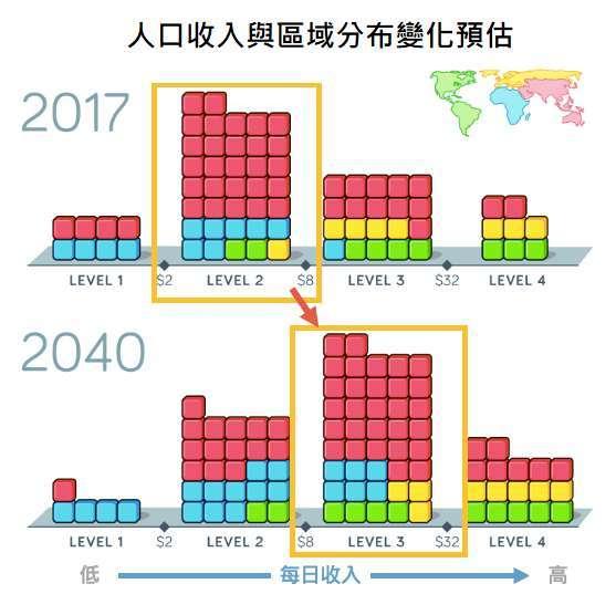 資料來源:Gap minder based on PovalNet, World bank and IMF,「鉅亨買基金」整理。每個方塊代表 1 億人,不同顏色代表不同區域。2040 年的收入分佈預估是假設目前人口變化的速度不變計算而得。收入以美元表示,且經過不同國家的購買力調整。