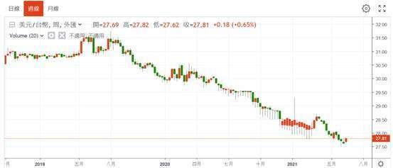 (圖四:新台幣兌換美元匯率何時貶值?鉅亨網)