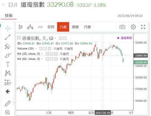 (圖一:道瓊工業股價指數圖,鉅亨網)