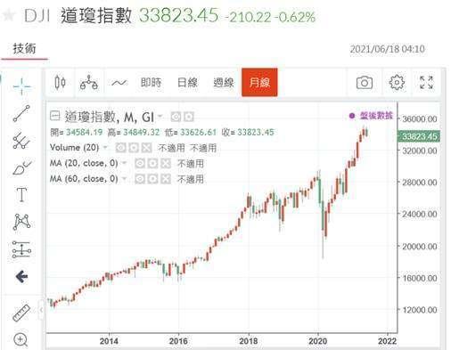 (圖二:道瓊工業股價指數月線圖,鉅亨網)