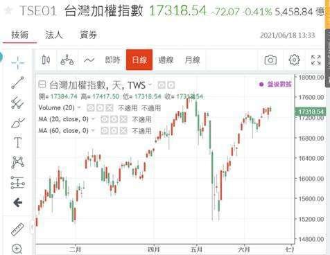 (圖三:台股加權股價指數日 K 線圖,鉅亨網)