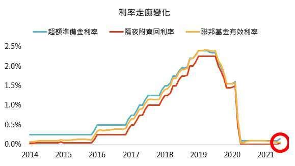 資料來源: Bloomberg,「鉅亨買基金」整理,採聯準會當年度第一次公佈點陣圖時之聯邦基金利率意向中位數,2021/6/17。