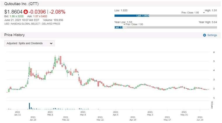QTT 股價走勢圖 圖片:anue 鉅亨