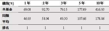 資料來源:晨星,截至2021年5月底,單位%,美元計價,同類型為台灣核備之境外產業股票-消費品與服務類別(共7檔)
