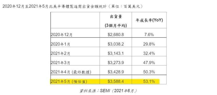 2021 年 5 月北美半導體製造商出貨金額,單位為百萬美元。(圖: SEMI 提供)