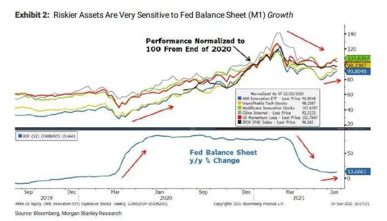 風險資產表現與 M1 走勢 (圖表取自 Zero Hedge)