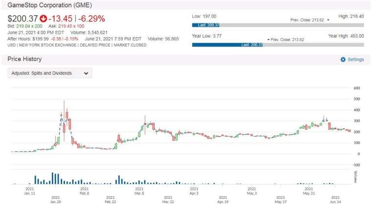 GME 股價走勢圖 圖片:anue 鉅亨
