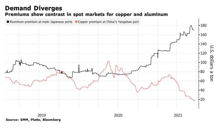 黑:鋁材現貨合約溢價,紅:銅現貨合約溢價 (圖:Bloomberg)