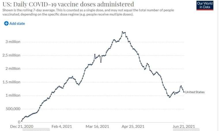 美國疫苗接種速度自 4 月以來溜滑梯下降 (圖片:Our World in Data)