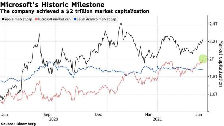 微軟(紅)、蘋果(黑)、Aramco(藍)市值消長。來源:Bloomberg