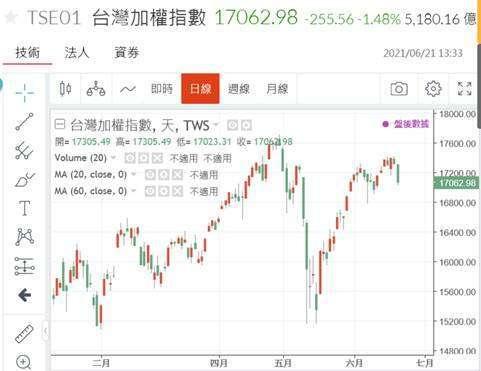 (圖一:2020年6月21日,台股加權股價指數大跌,鉅亨網)