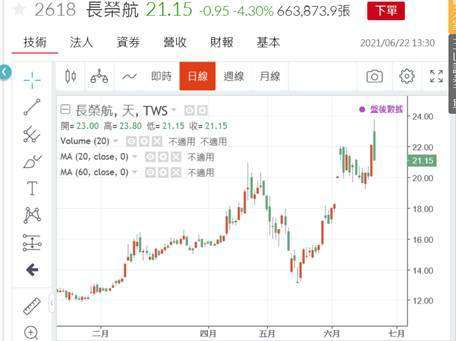 (圖五:長榮航空股價日K線圖,鉅亨網)