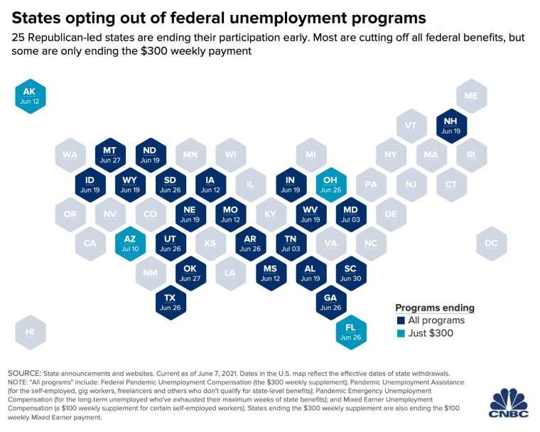 美國放棄聯邦失業救濟計畫的州 (圖: CNBC)
