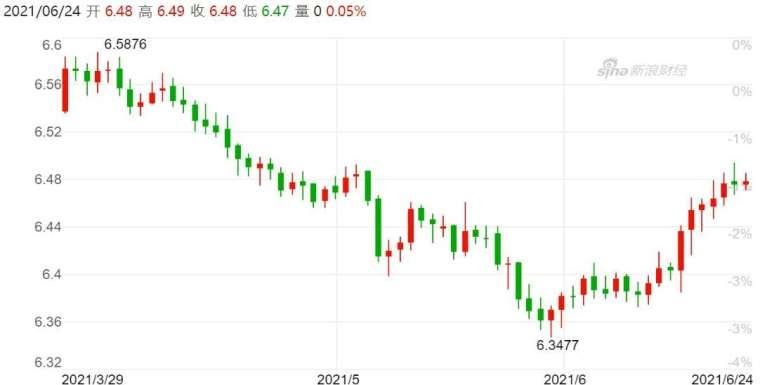 資料來源: 新浪財經, 離岸人民幣匯率日線走勢